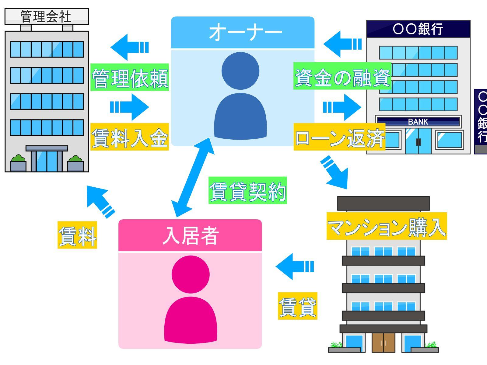 中野区アパートマンション投資の利益目安